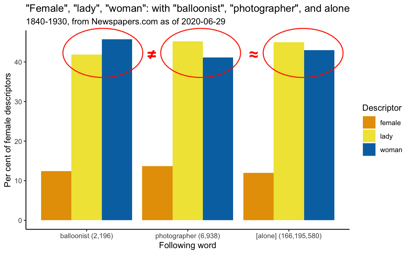 Distribution of female, lady, woman: with balloonist, photographer, and alone