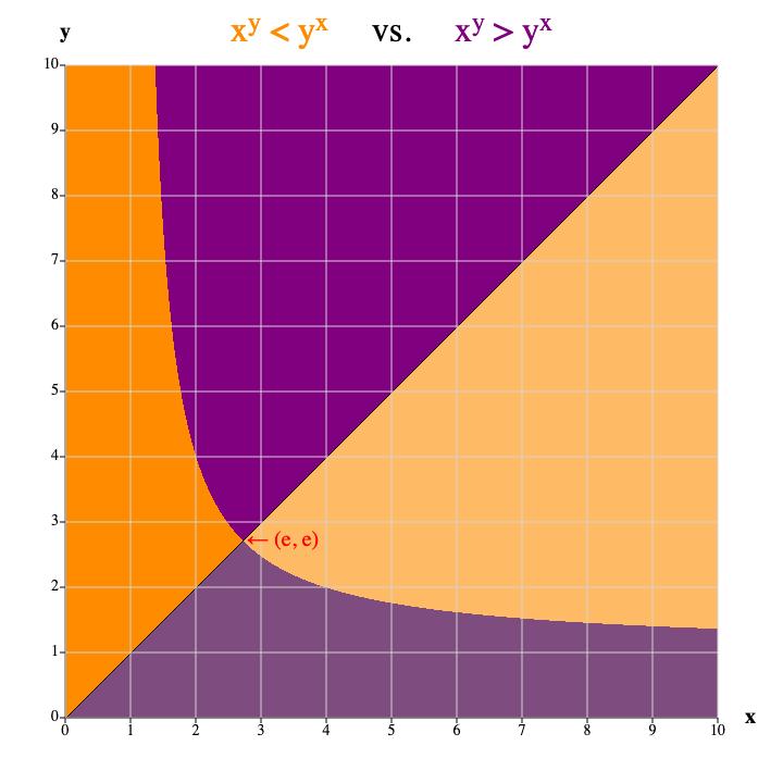 x^y vs. y^x