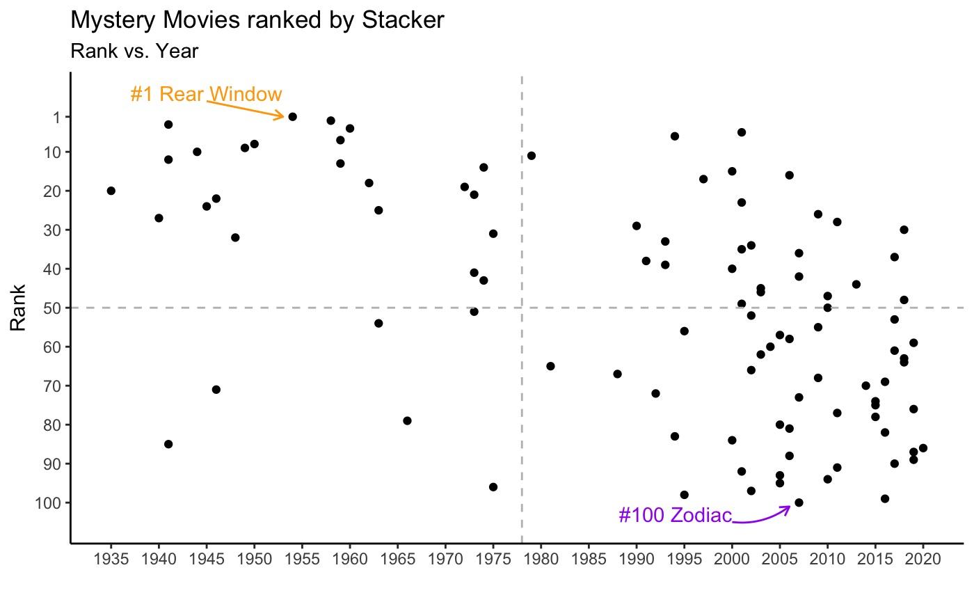 Stacker Rank vs Year