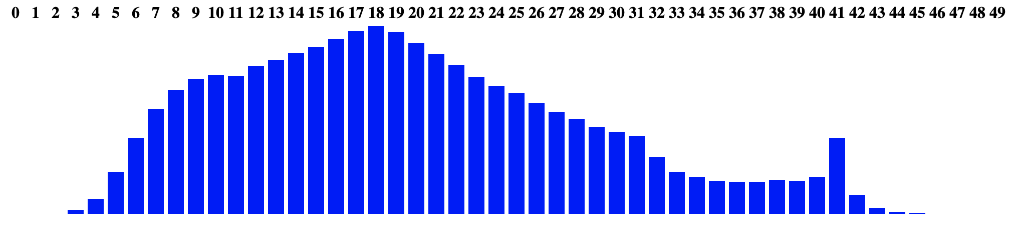 Distribution of 1,000,000 arbitrary integers
