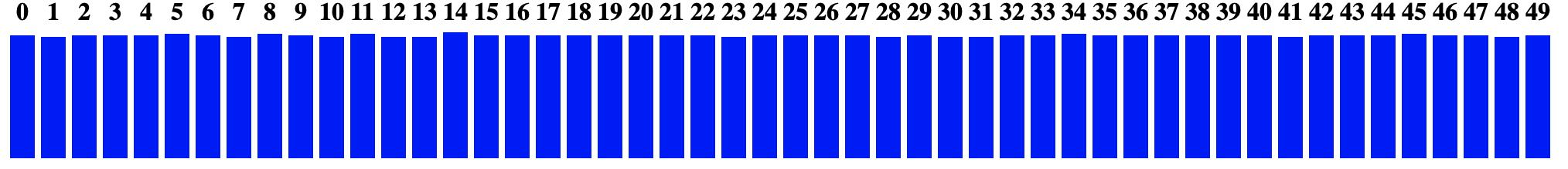 random integer distribution